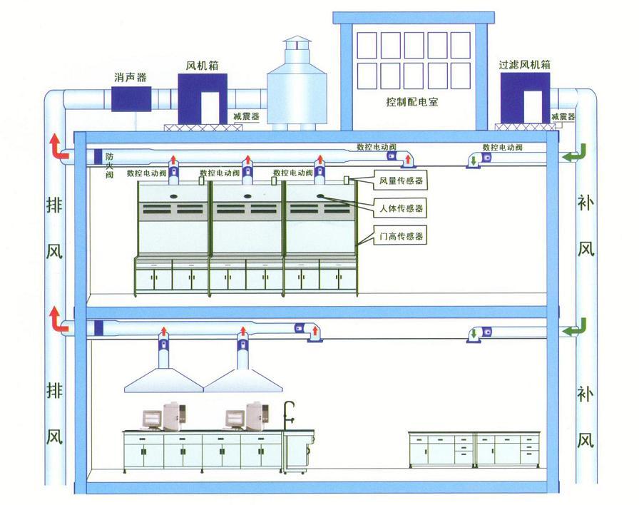 实验室通风系统是整个实验室设计和建设过程中,规模最大、影响最广泛的系统之一。通风系统的完善与否,直接对实验室环境、实验人员的身体健康、实验设备的运行维护等方面产生重要影响。 实验室过度负压,通风柜气体泄漏,实验室噪音等问题,一直是困扰实验室工作人员的难题。这些问题给长期在实验室中工作的人员,甚至工作在实验室周围的管理和后勤人员,造成了身体和心理上的严重伤害。 一个科学、合理的通风系统要求通风效果好、噪音低、操作简便、节约能源,甚至要求室内压差和温湿度都能保持人体的舒适性。  一、设计原则: 1、 根据大楼